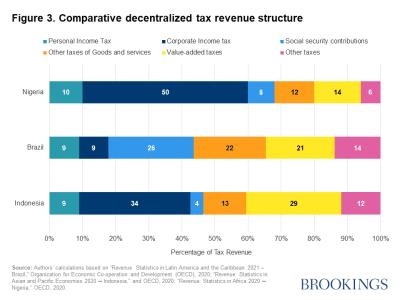 Figure 3. Comparative decentralized tax revenue structure