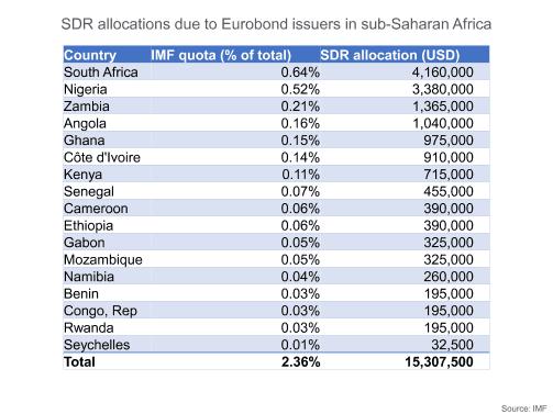 SUB-SAHARAN AFRICA: IMF SDRs – trickle-down or redistribution? 1