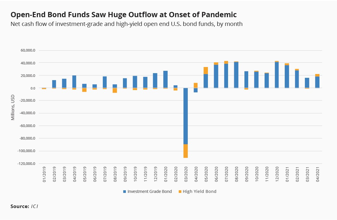 Open-end bond funds saw huge outflow at onset of pandemic