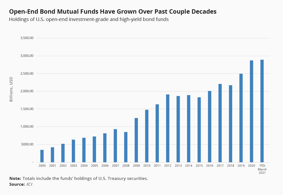 Open-end bond mutual funds have grown over past couple decades