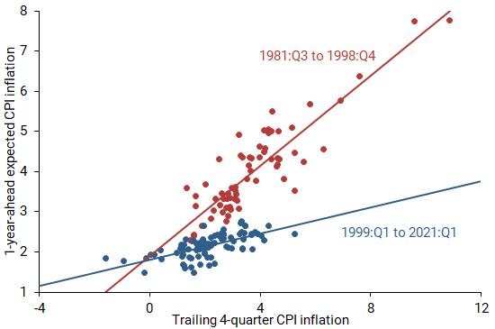 Return of the Original Phillips Curve 3