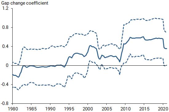 Return of the Original Phillips Curve 4