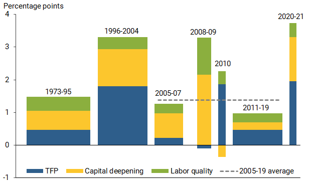 Labor Productivity in a Pandemic 1
