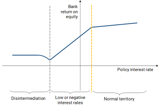 How Do Low and Negative Interest Rates Affect Banks? 2