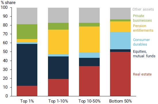 Types of portfolio assets across wealth distribution