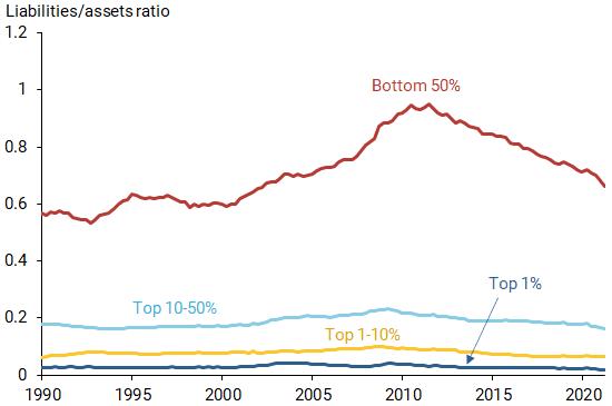 Leverage ratios across wealth distribution groups