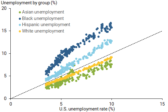 Breakdown of unemployment rate by race and ethnicity
