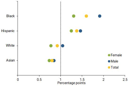 Labor market sensitivity by gender and race/ethnicity
