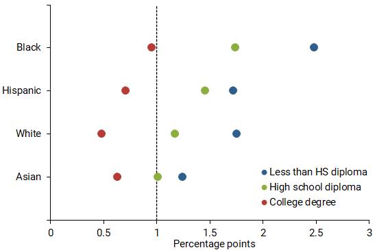 Labor market sensitivities by education